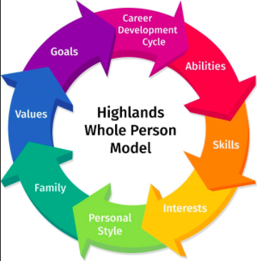 The Highlands Whole Person Model